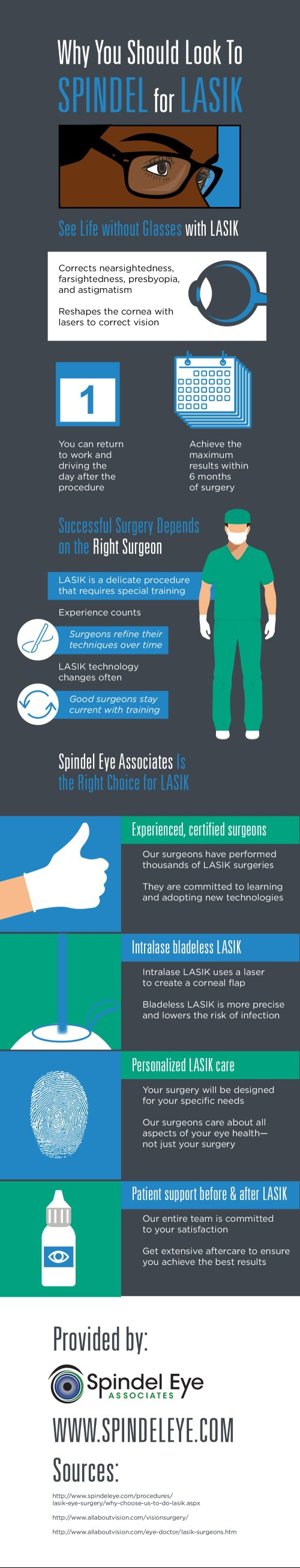 Why You Should Look to Spindel for LASIK